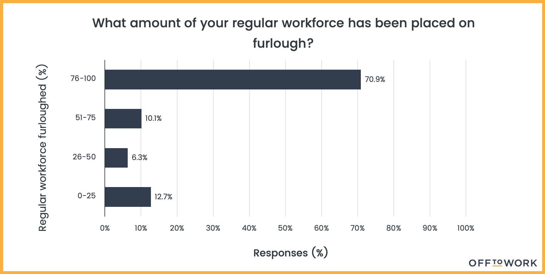 What amount of your workforce has been placed on furlough?