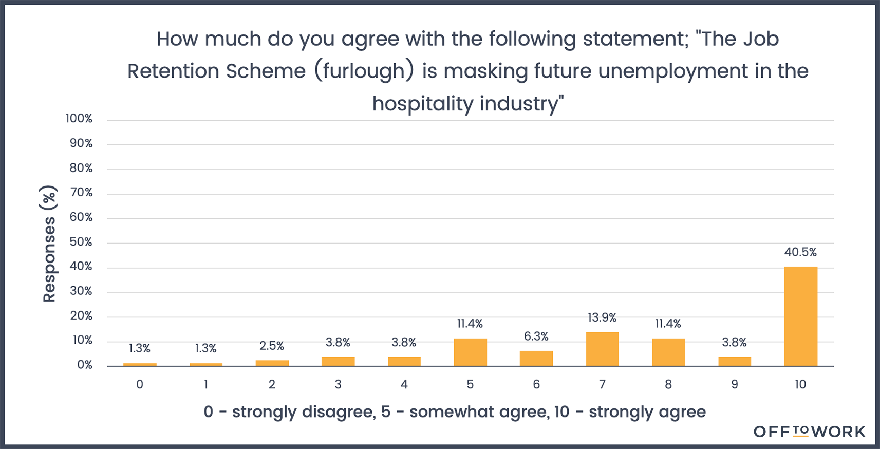"""How much do you agree with the following statement; """"The Job Retention Scheme (furlough) is masking future unemployment in the hospitality industry"""""""