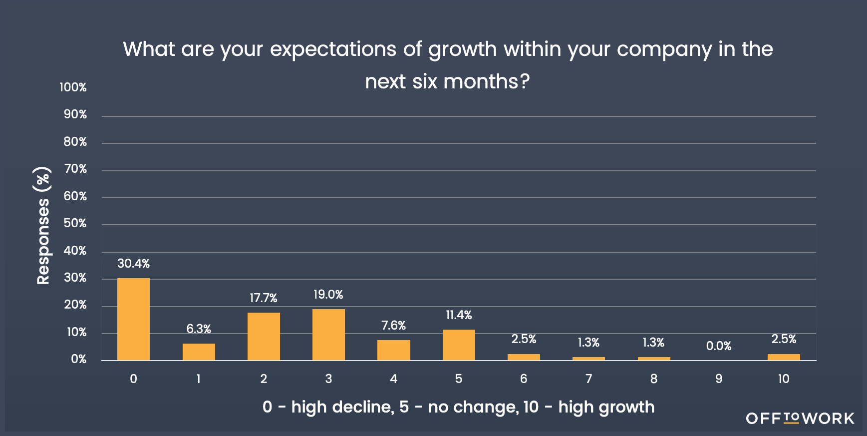 expectations of growth
